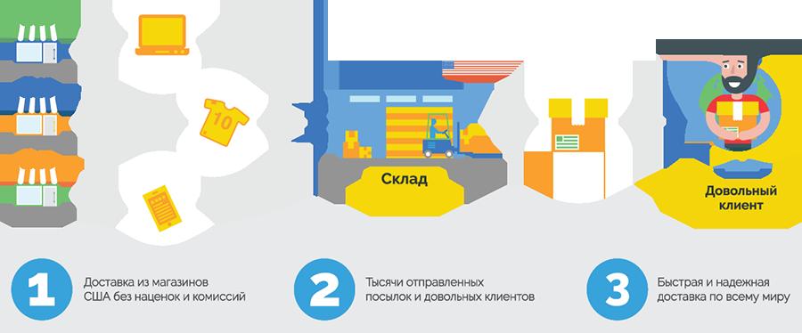 Как оформить заказ товаров из США